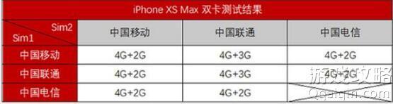 iPhone XR/XS Max 为什么不支持双电信卡?
